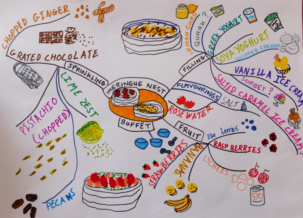 Meringue nest buffet mindmap