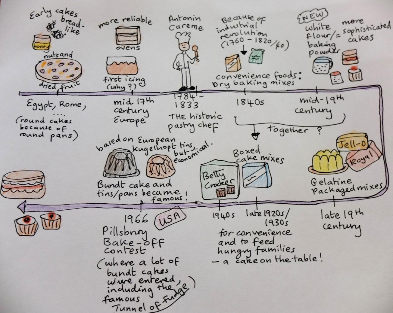 cake history timeline