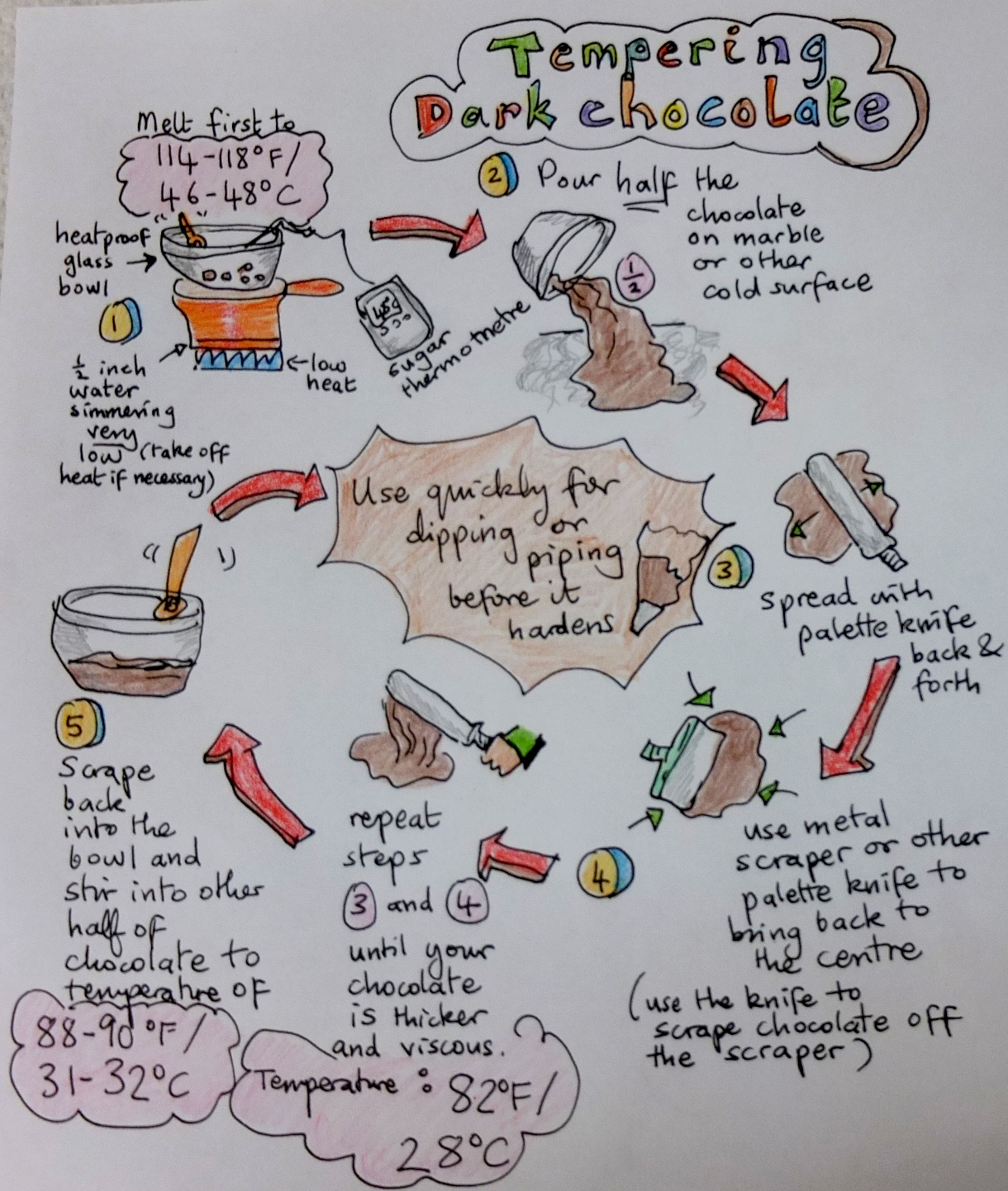 Tempering chocolate – spreading system   lili's cakes