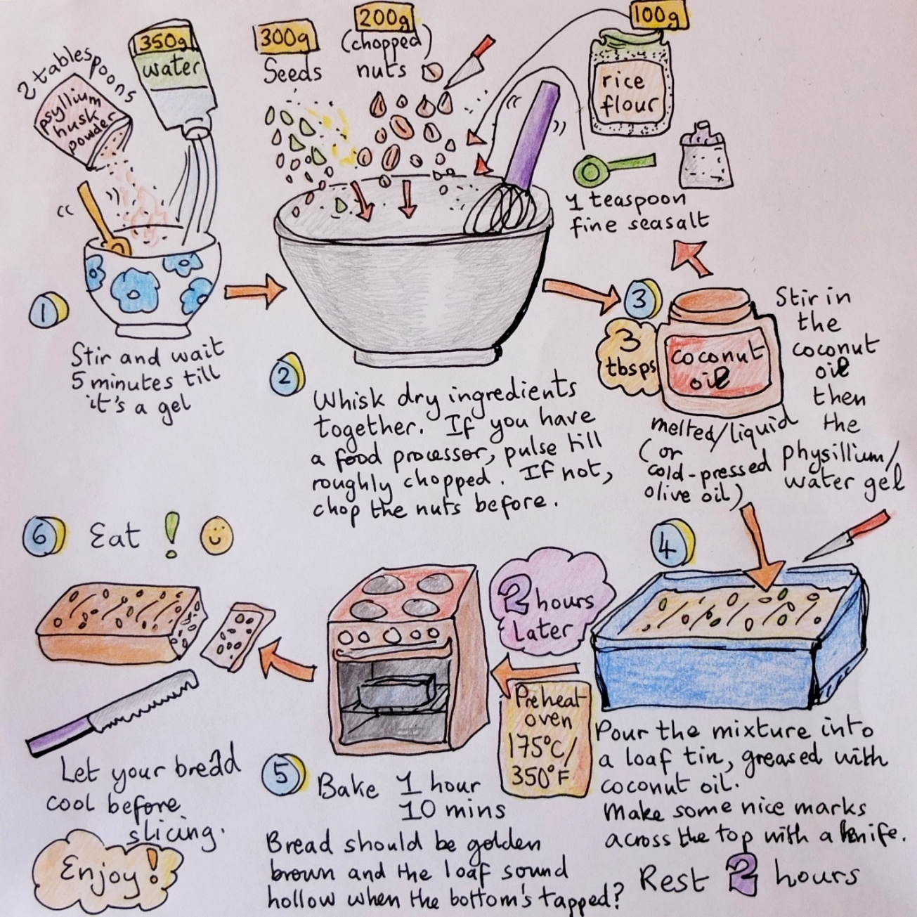 Seed and nut bread illustrated recipe