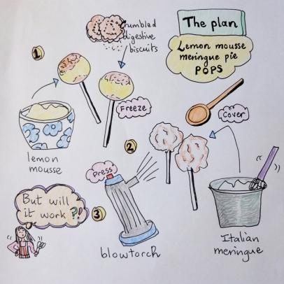 Cake pop plan