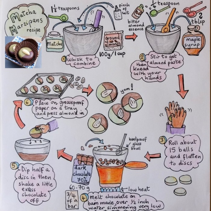 Matcha marzipans recipe
