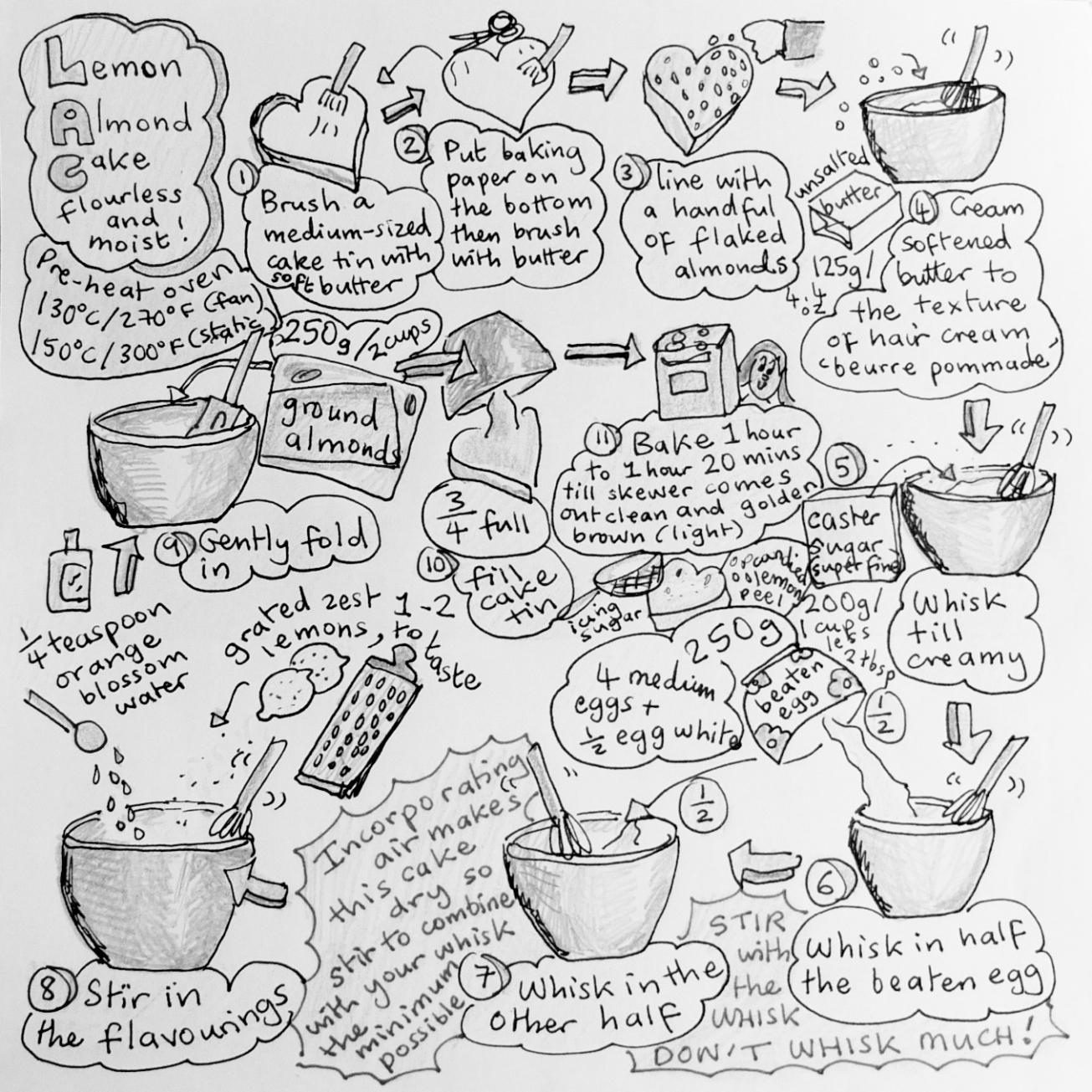 French flourless lemon almond cake - illustrated recipe