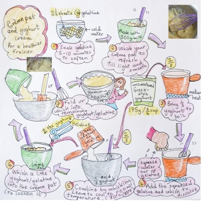 creme pat yoghurt cream - fraisier illustrated recipe