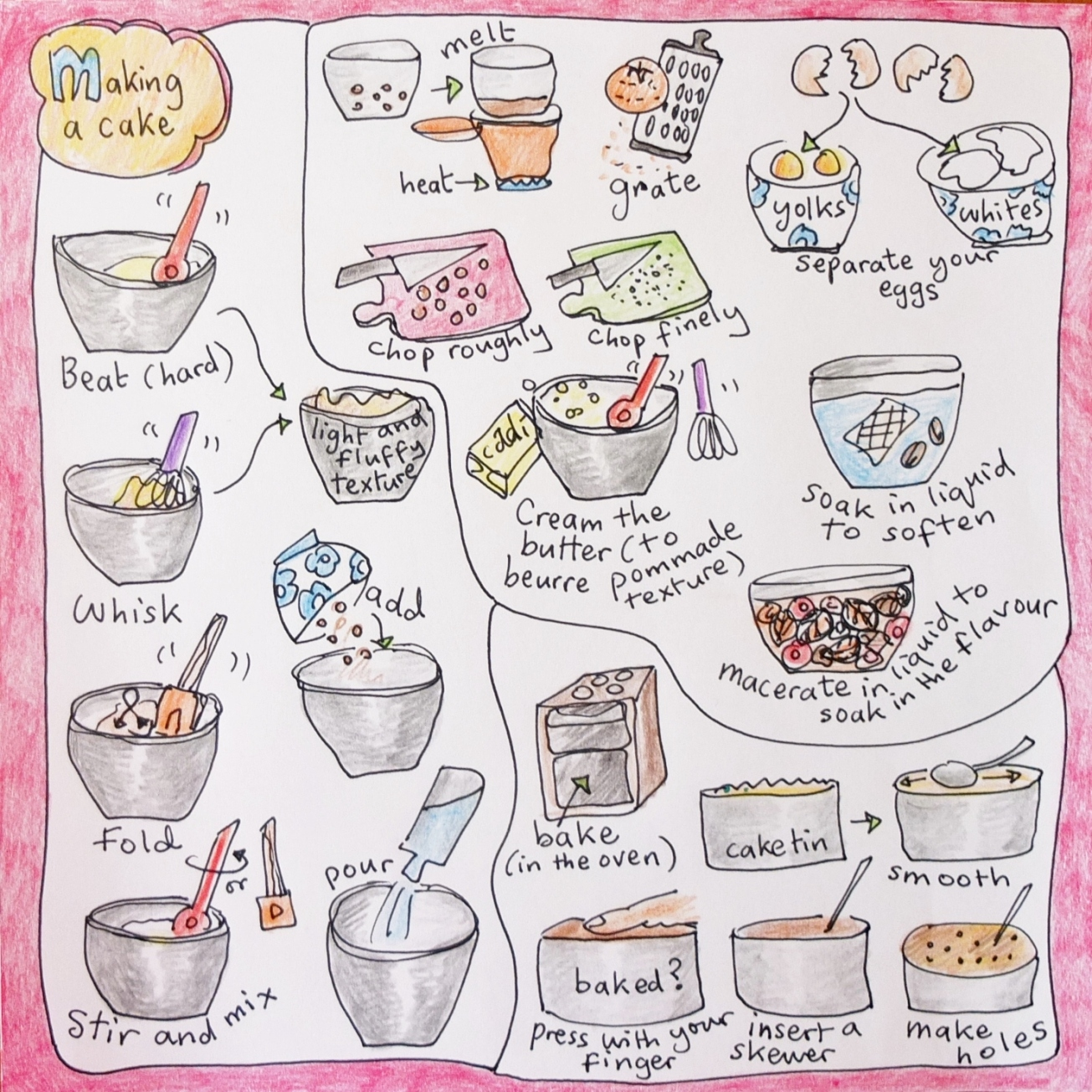 Making a cake - picture dictionary part 4