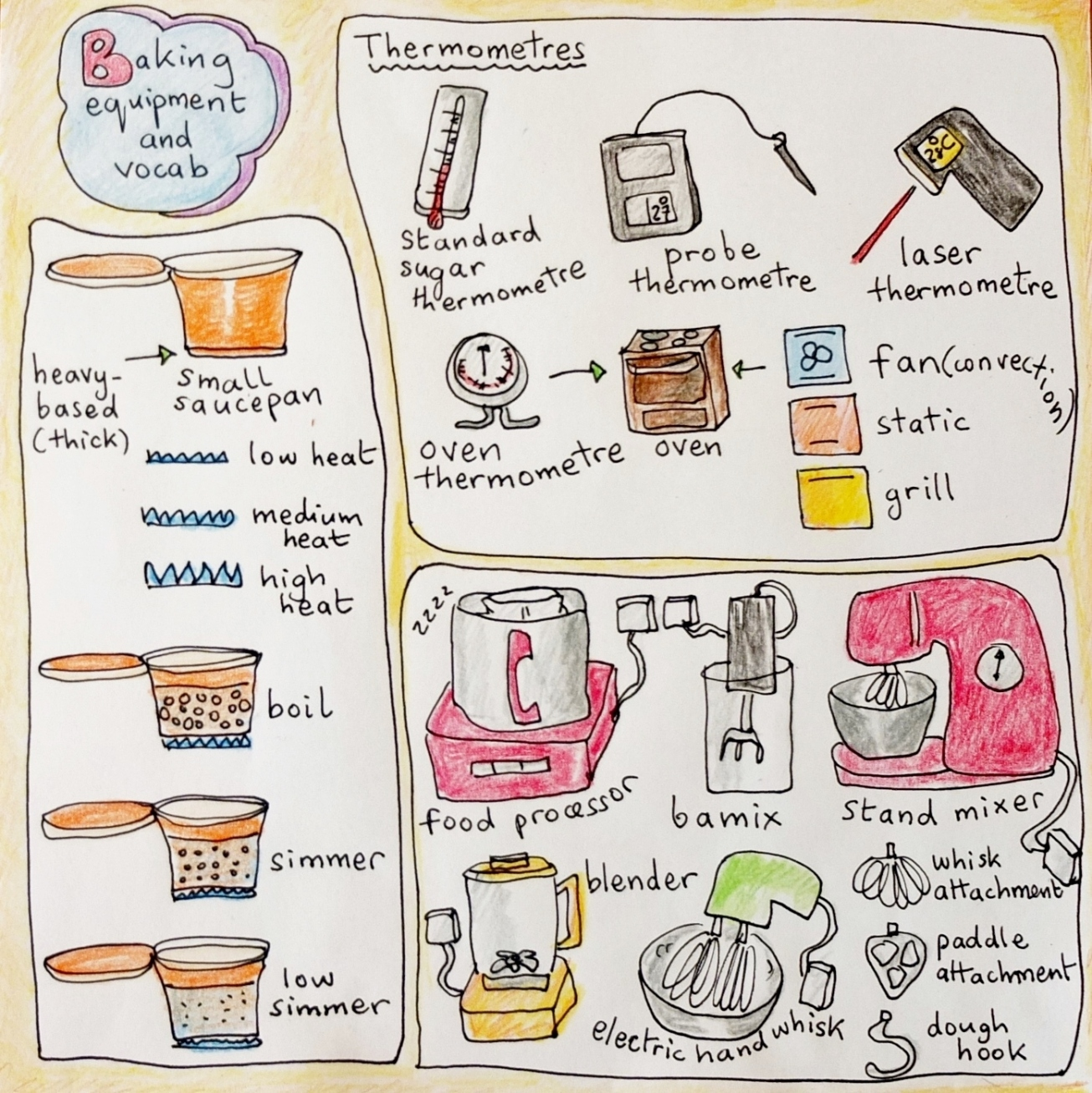 Baking equipment and vocab