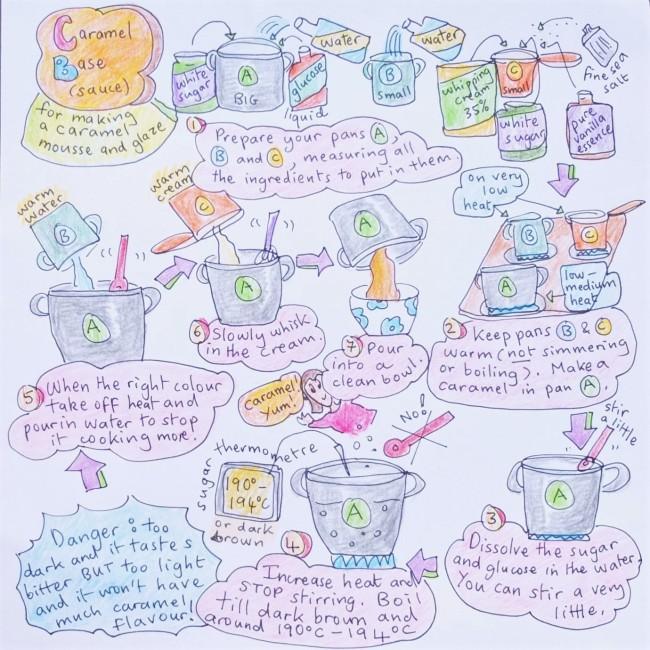 Caramel base illustrated recipe