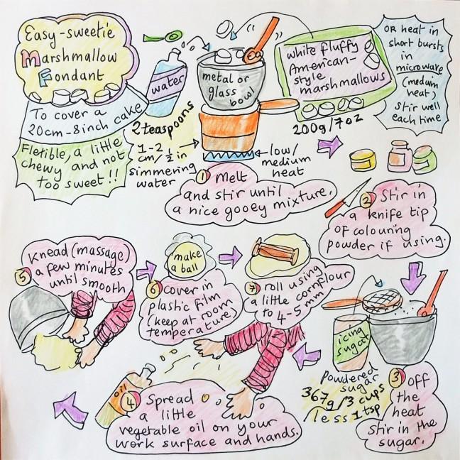 Marshmallow fondant - lemon drizzle cake