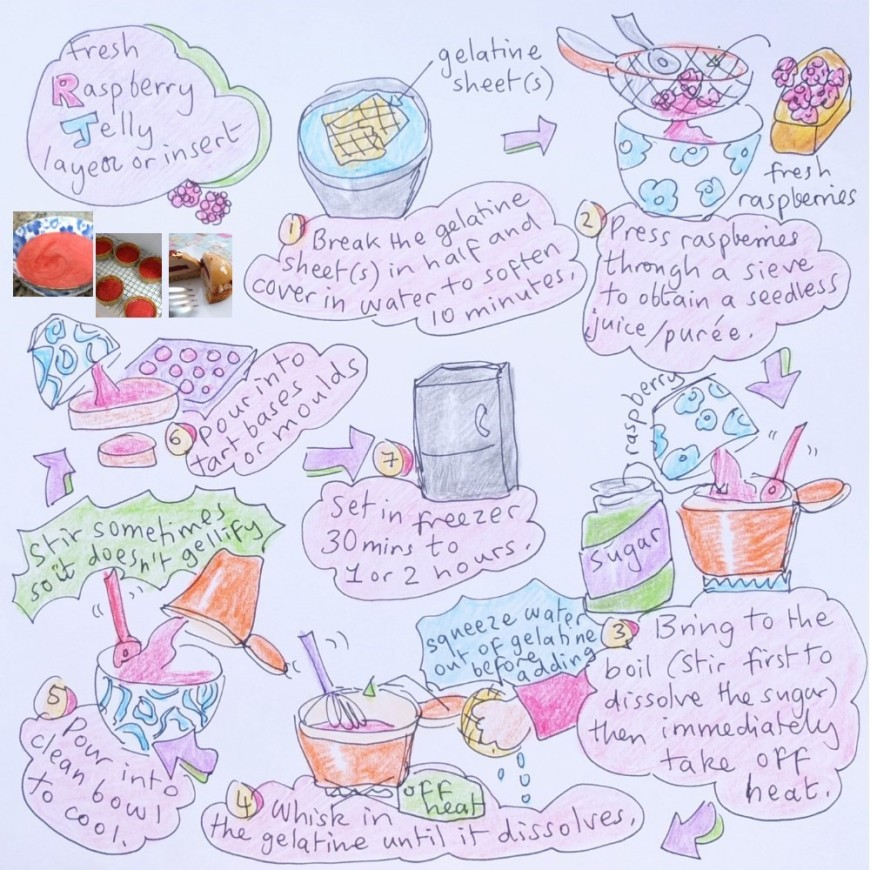 Raspberry jelly insert or layer illustrated recipe