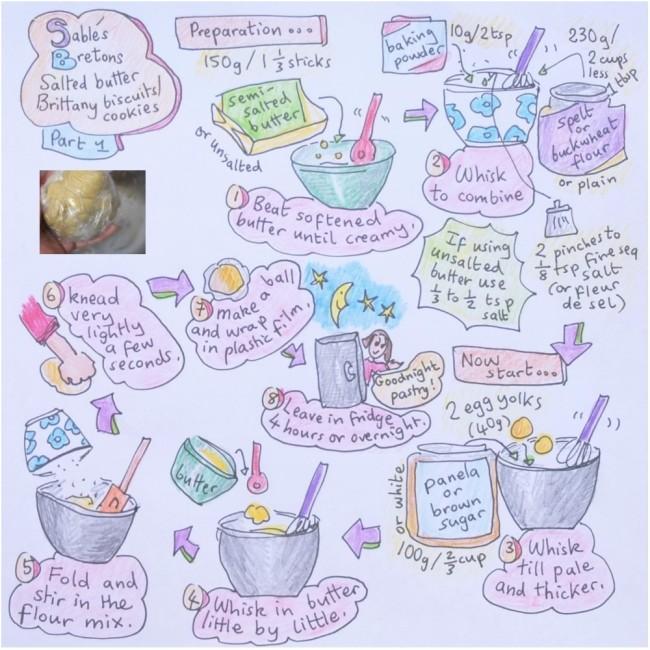 sablés bretons 1 illustrated recipe