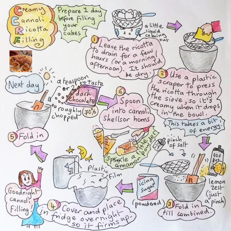 Cannoli ricotta filling illustrated recipe