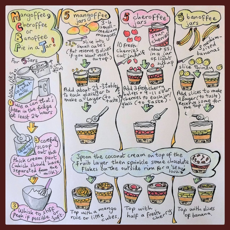 Mangoffee, Cheroffee, Banoffee pie in a jar - assembly illustrated recipe