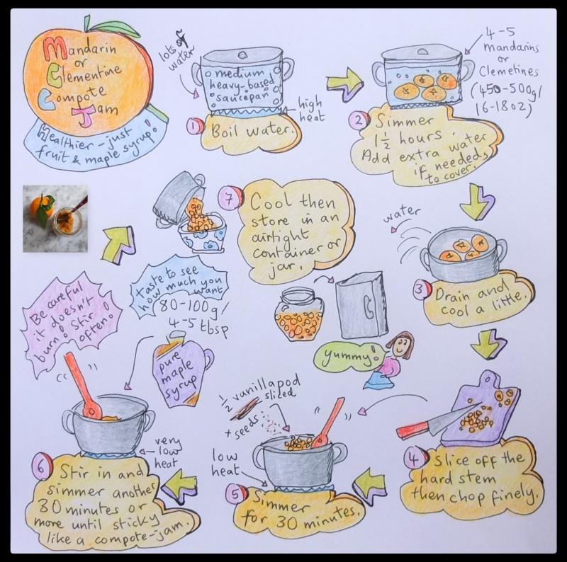 Mandarin or clementine compote jam illustrated recipe