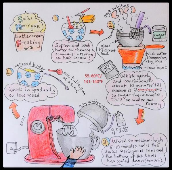 Swiss meringue buttercream illustrated recipe