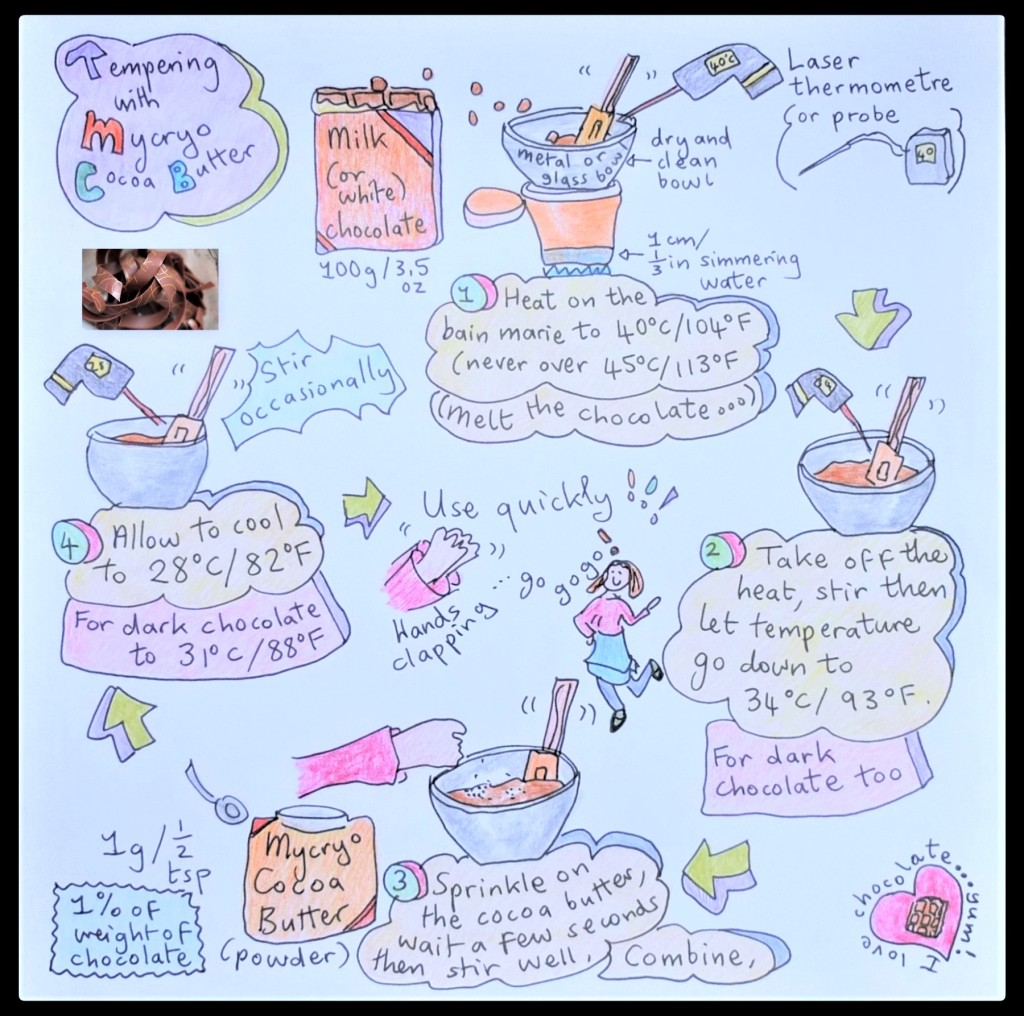 Tempering with Mycryo cocoa butter illustrated recipe