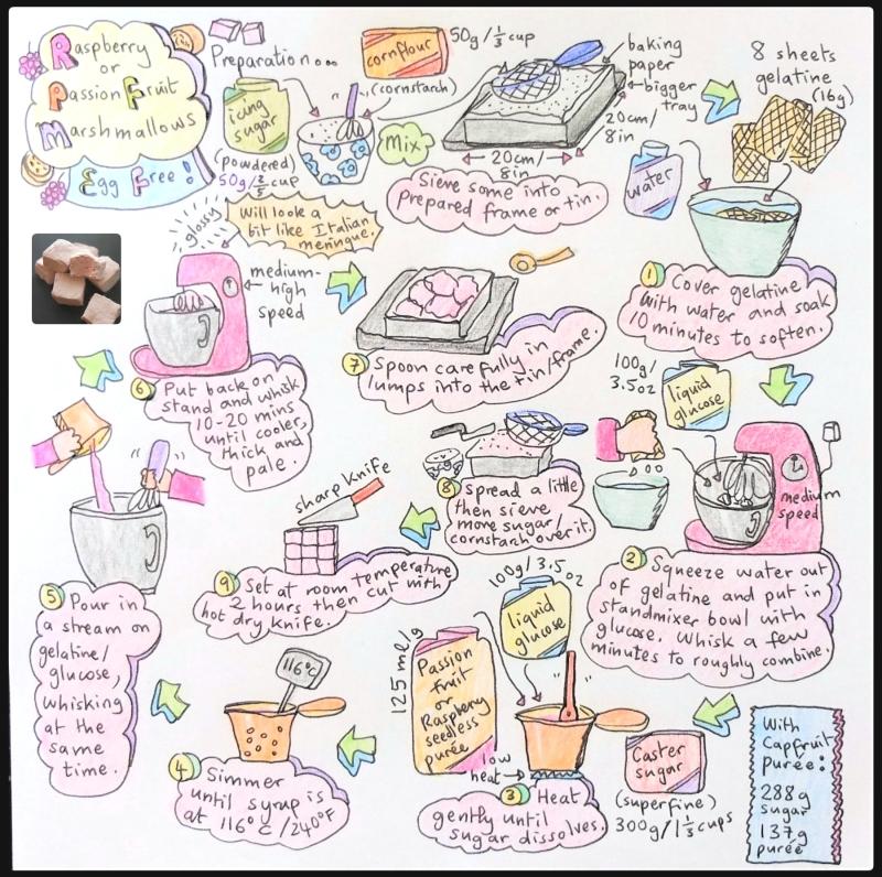 Marshmallow illustrated recipe