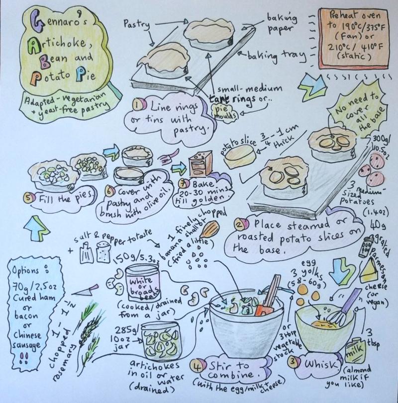 Gennaro's pie illustrated recipe