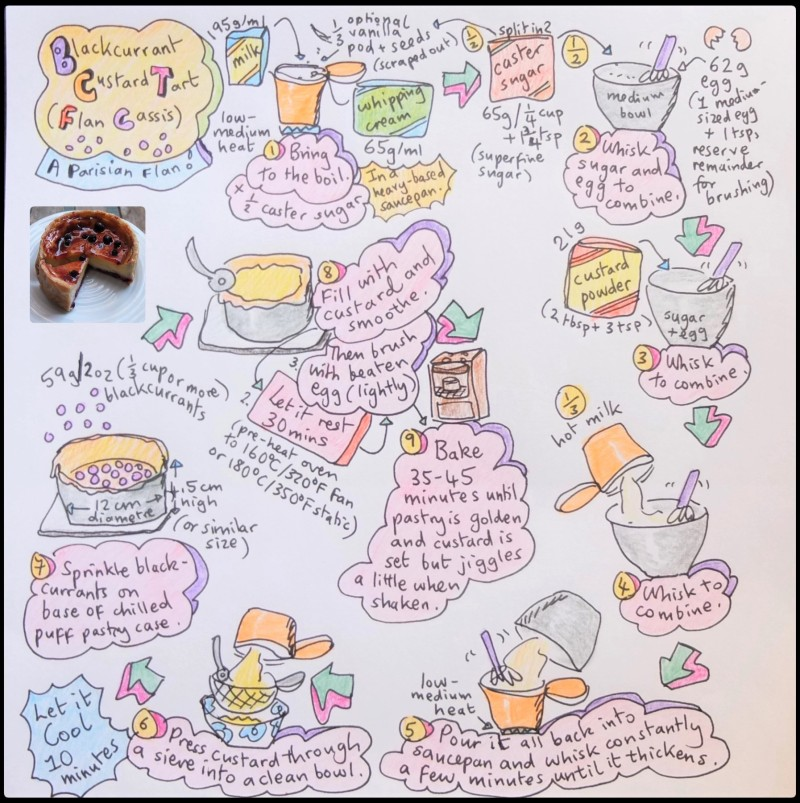 Flan cassis illustrated recipe