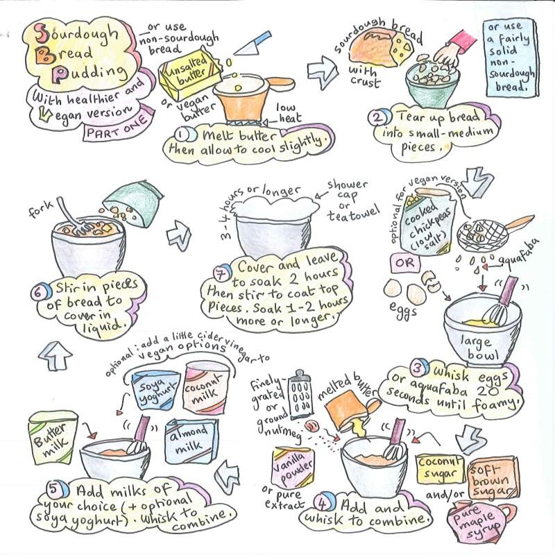 Sourdough bread pudding illustrated recipe 1