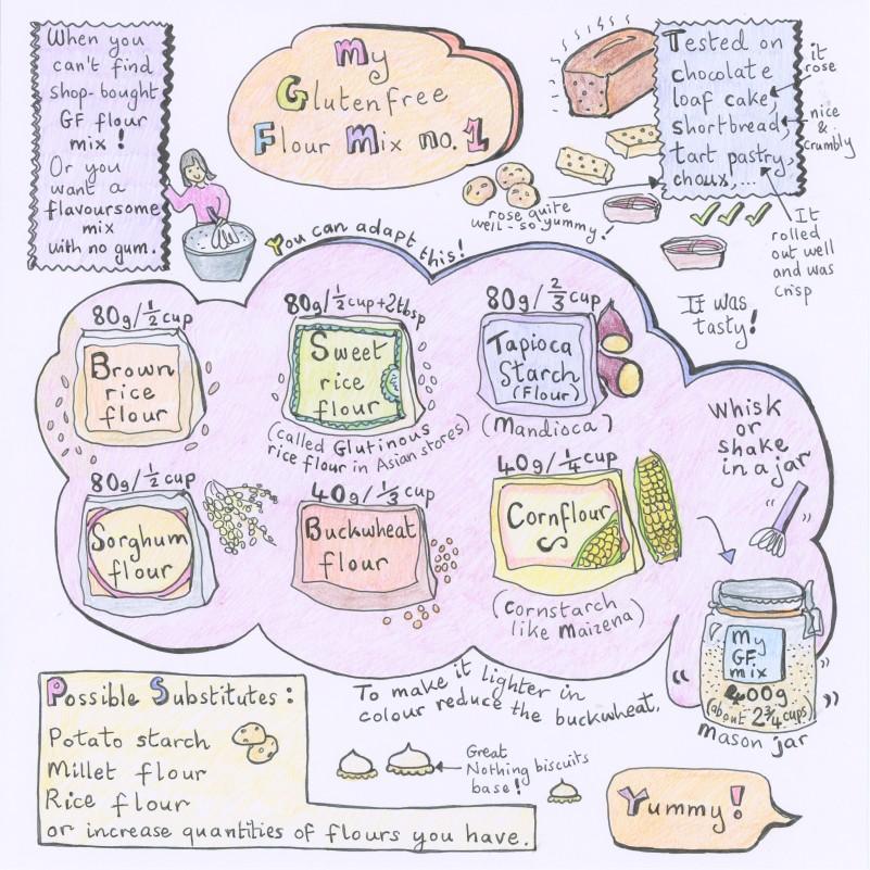 Glutenfree flour mix illustrated recipe